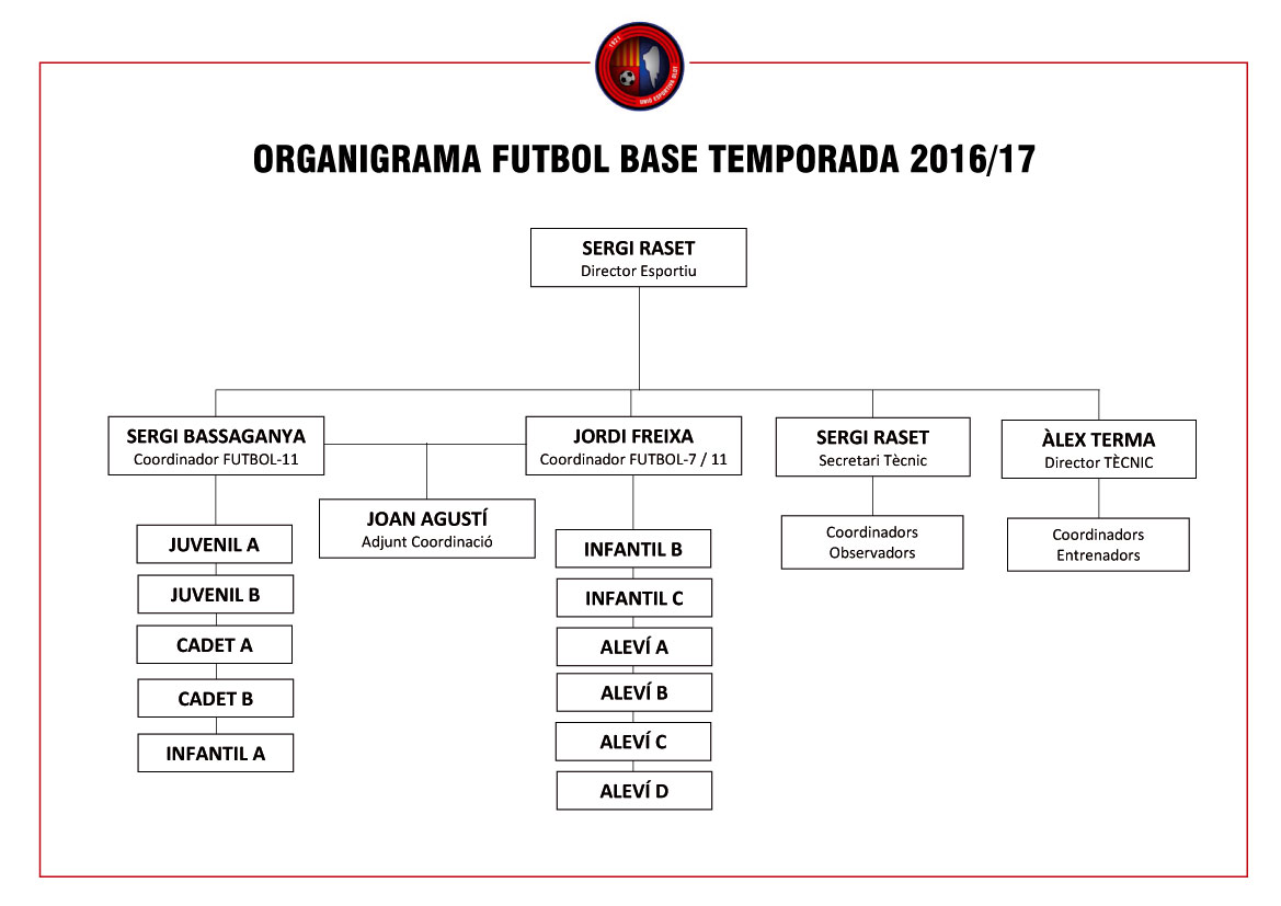 organigrama-futbol-base